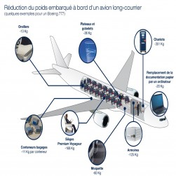 Diminuer le poids d'un avion, un ensemble de petits gains