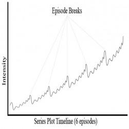 La logique d'épisode, très schématiquement